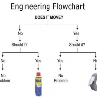An Engineer's Flow Chart