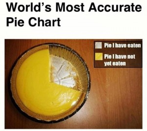 Pie or Pi